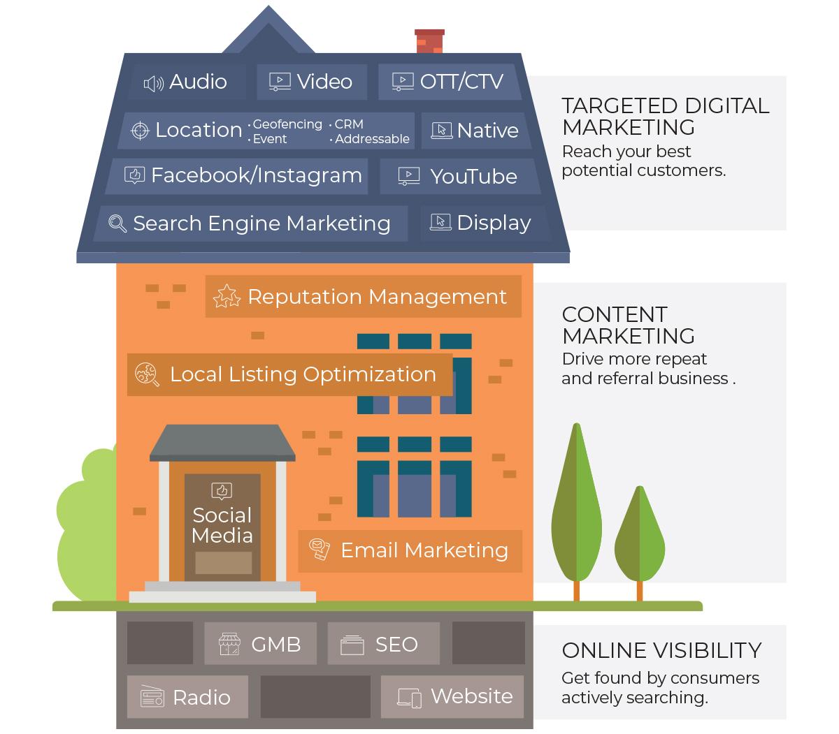 Digital Services for Businesses in Mississippi